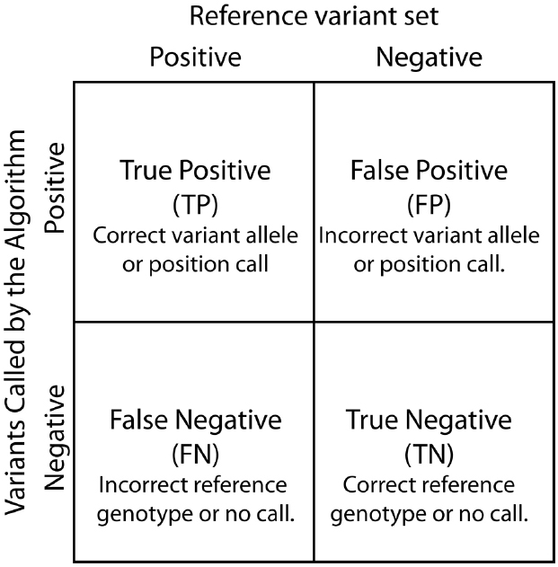 True Positive, False Positive, False Negative, and True Negatives are  defined based by the relationship between variants called by the SNP  calling algorithm