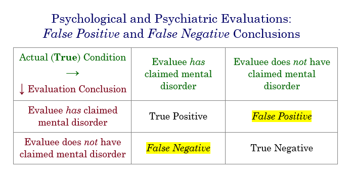 File:False-Positive-and-False Negative Psych-Evaluation-Conclusions.