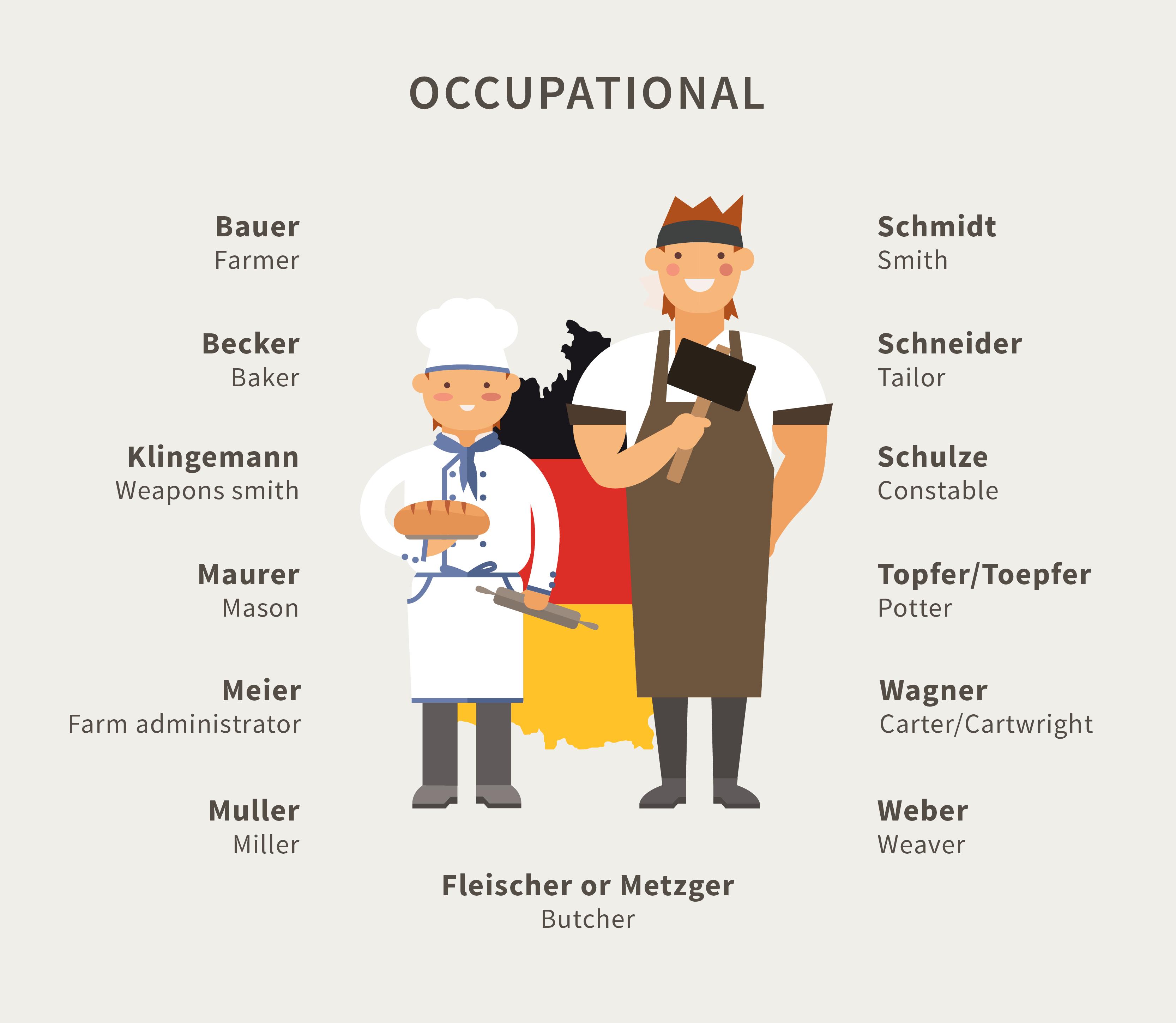 Occupational German Surnames