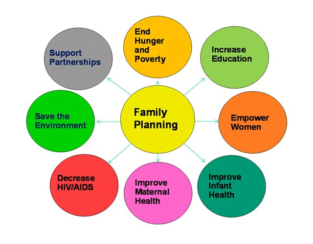 Family planning remains an important debate