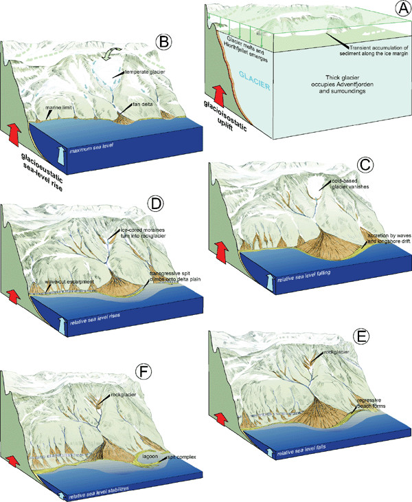 The evolution of the Hiorthfjellet fan delta and its catchment, portrayed  as a series of interpretive sketches (cf. Figs 1B and 18): (A) the Late