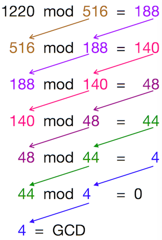 Euclidean Algorithm for Greatest Common Divisor (GCD)
