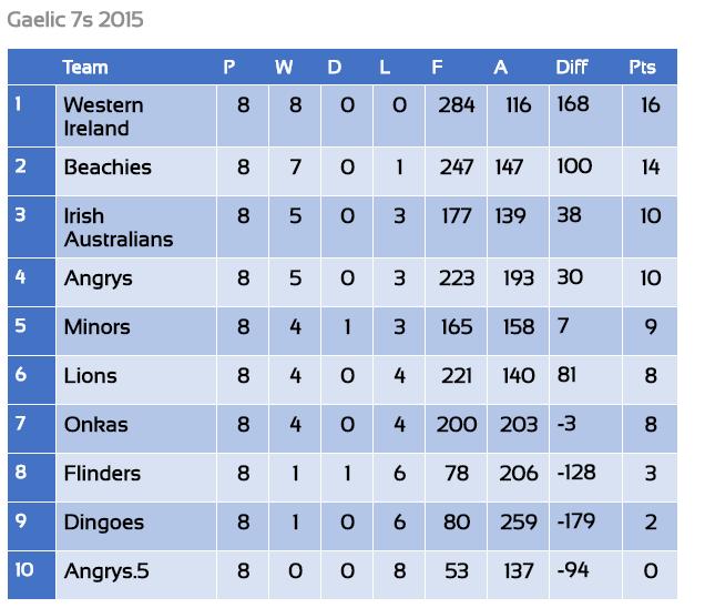 Gaelic 7s Results & Ladder