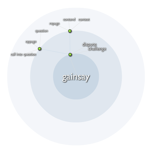 Gainsay Click for an interactive map of this word