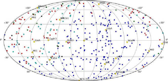 As above, in Mollweide Projection, Galactic Coordinate map for 231 AUGER  UHECR, 72+15=87 TA, 58 AGASA and 14 (11 Haverah Park, 1 Yakutsk, 1 Volcano  Ranch,
