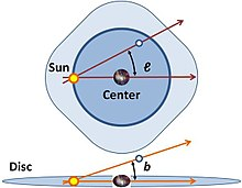 The galactic coordinates use the Sun as the origin. Galactic longitude (l)  is measured with primary direction from the Sun to the center of the galaxy  in