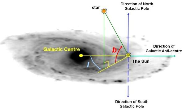 galacticcoords.2.jpg. Galactic coordinate system.