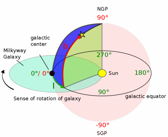 Figure 5: NGP: North Galactic Pole, SGP: South Galactic Pole l: galactic  longitude b: galactic latitude