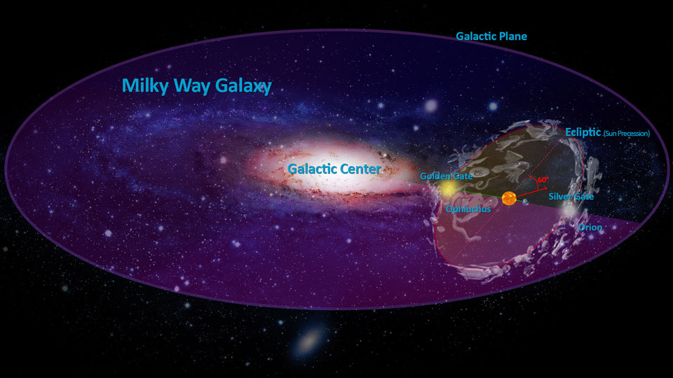 galactic alignment consequences - 960×540
