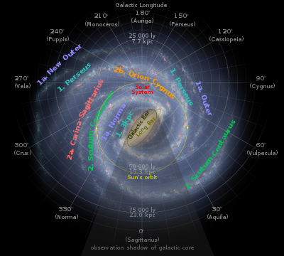 Approximate orbit of the Sun (yellow circle) around the Galactic Centre