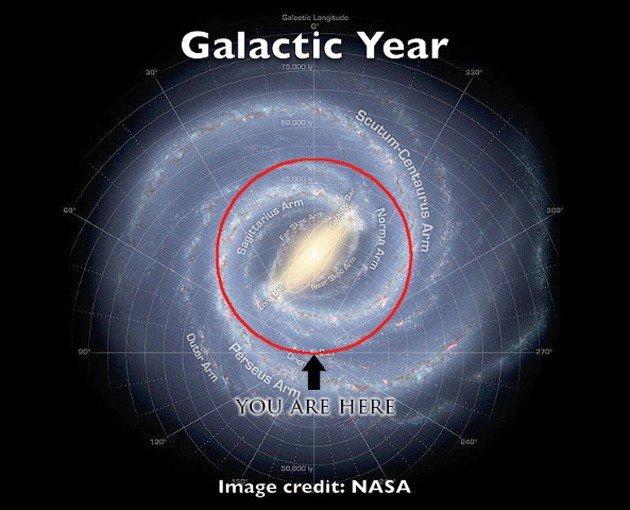 Tech. Our Dangerous Galactic Passage