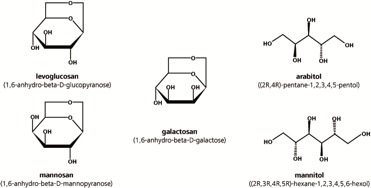 Chemical structures of the anhydrosugars levoglucosan, mannosan and  galactosan as well as of the sugar