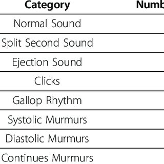 Category of samples that are used in this study