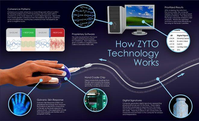 How_Zyto_works