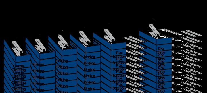 Galvanization process