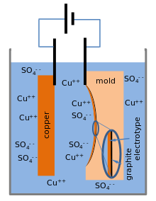 Schematic apparatus for electrotyping. An electric current flows from the  battery, through the copper anode, the electrolyte, and the coated mold.