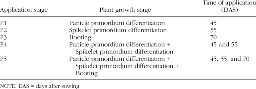 Number of Times of Gametocide Application at Different Stages of Plant  Development