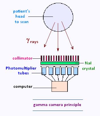 Gamma camera principle