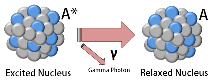 Diagram showing gamma decay of a nucleus.