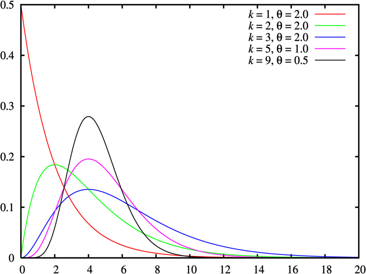 The gamma distribution for various parameters. Source:  https://commons.wikimedia