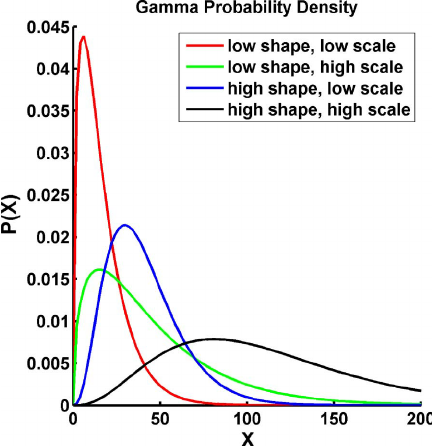 Gamma distribution. The two-parameter gamma distribution is specified in  terms of a shape