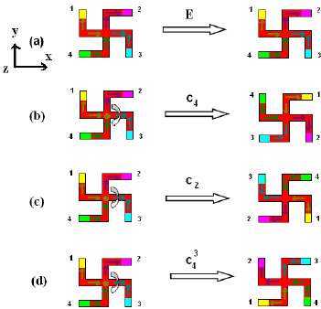 Four symmetry elements of the gammadion: (a) identity, E. Symmetry axis