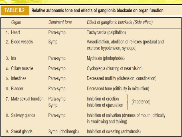 intolerable side effects; 20. Trimethaphan is an ultrashort acting ganglion  blocker
