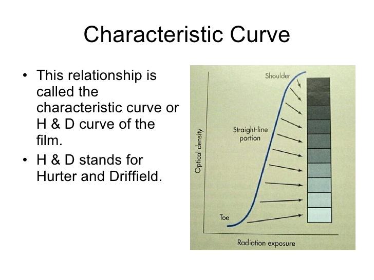 48. Characteristic Curve