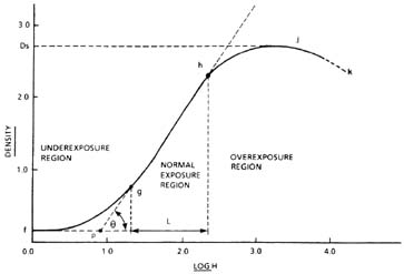 Typical H-and-D curve