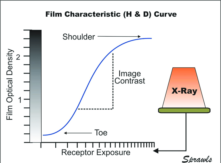 The characteristic (H & D) curve relating film 0ptical density to receptor  exposure that is on a logarithmic scale. This graphical method was  developed for