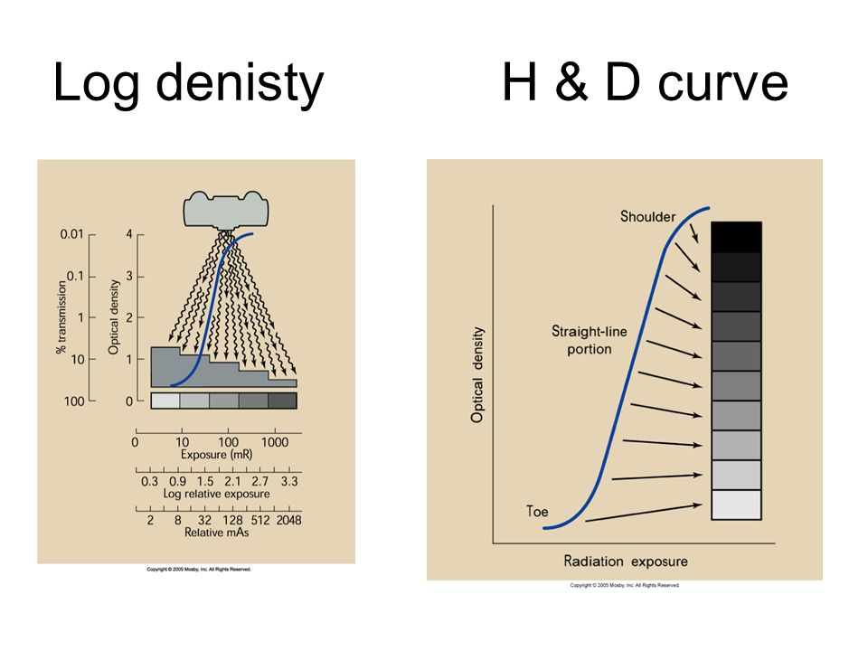 19 Log denisty H & D curve