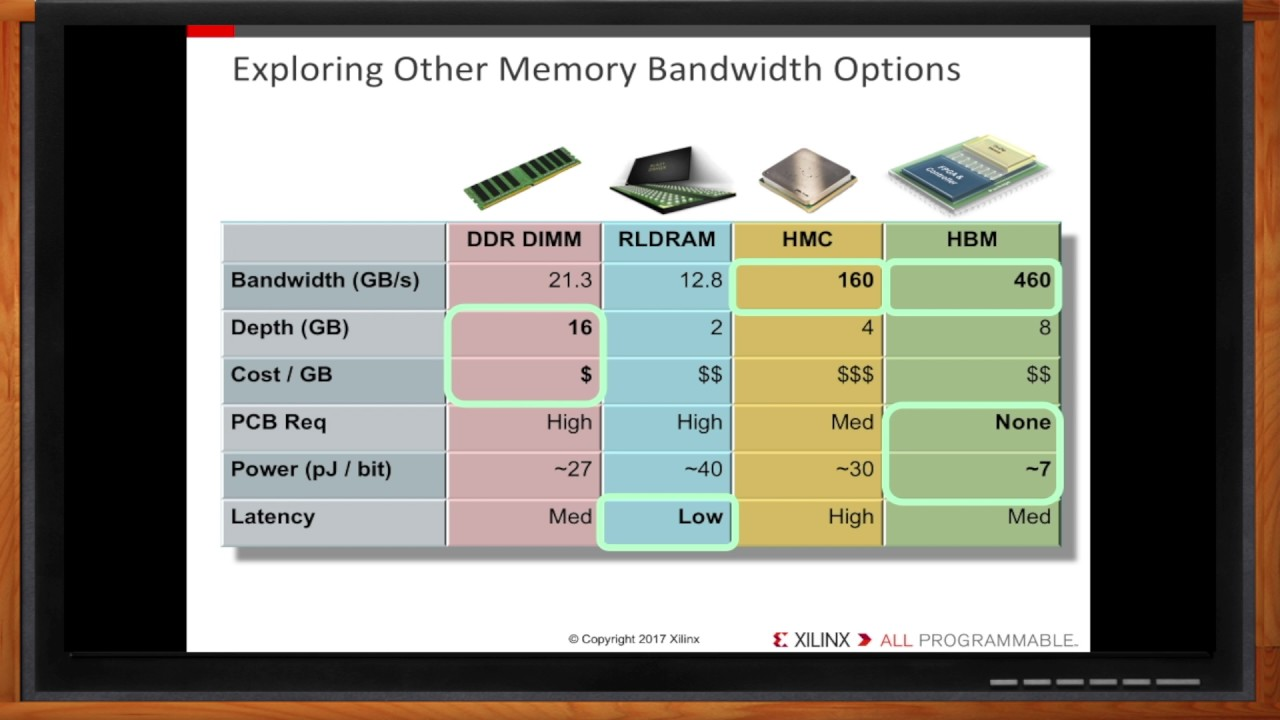 Insatiable Bandwidth: Why HBM is Right For You -- Xilinx