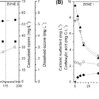 Evolution of BAC (h), DOC (j), consumed (d)