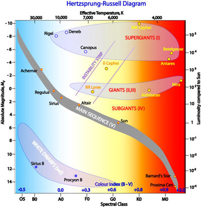 The Hertzsprung-Russell diagram the various stages of stellar evolution. By  far the most prominent feature is the main sequence (grey), which runs from  the