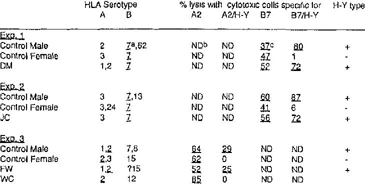 Summary of H-Y Antigen Typing