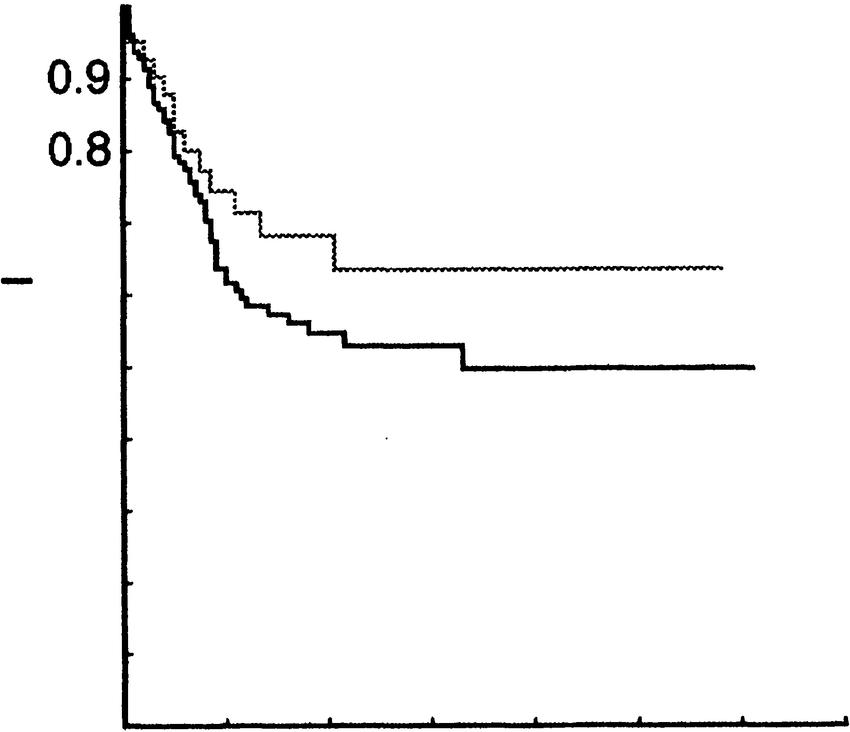 Graft survival in the H-Y antigen-compatible (continuous line)