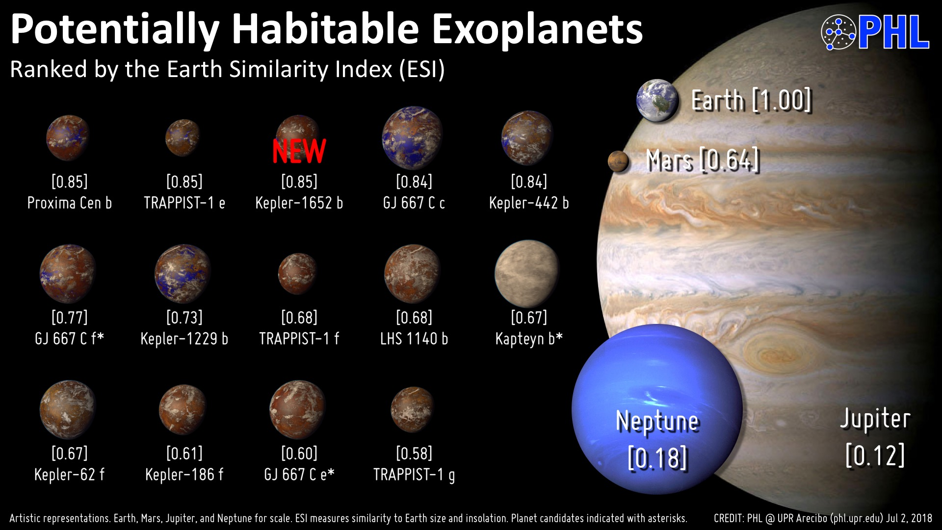 Exoplanets (planets around other stars) ranked by researchers at the  Planetary Habitability Lab at