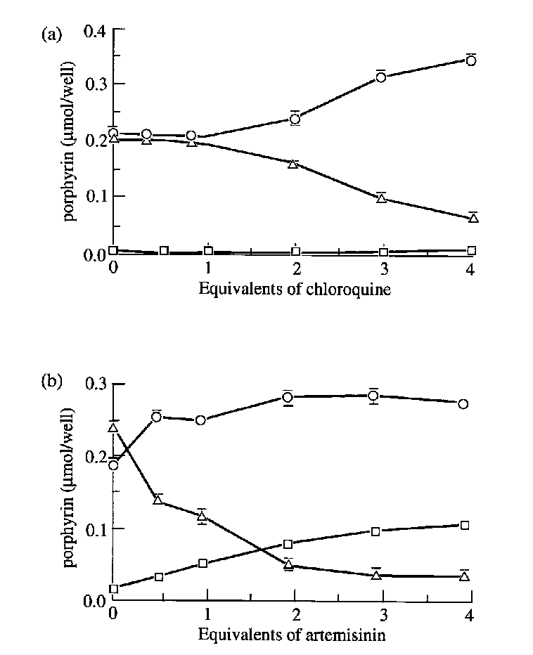 (a) Haematin polymerization in the presence of increasing concentrations of  chloroquine. (b) Haematin polymerization in the presence of increasing