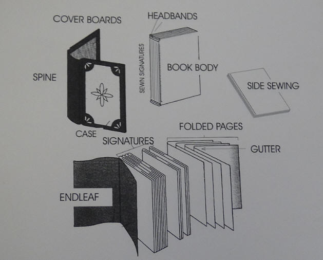 Embossing Debossing Book body. Gutter Half-binding. Three quarter binding