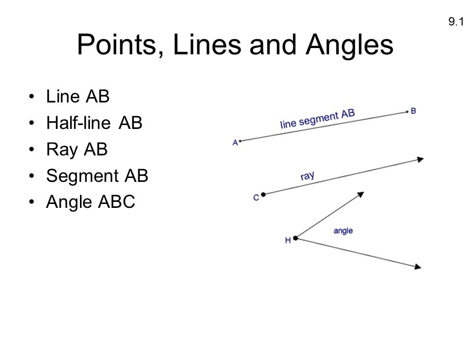 3 Points, Lines and Angles Line AB Half-line AB Ray AB Segment AB Angle ABC  9.1