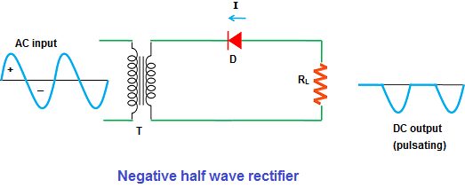 Unlike the positive half wave rectifier, the negative half wave rectifier  allows electric current during