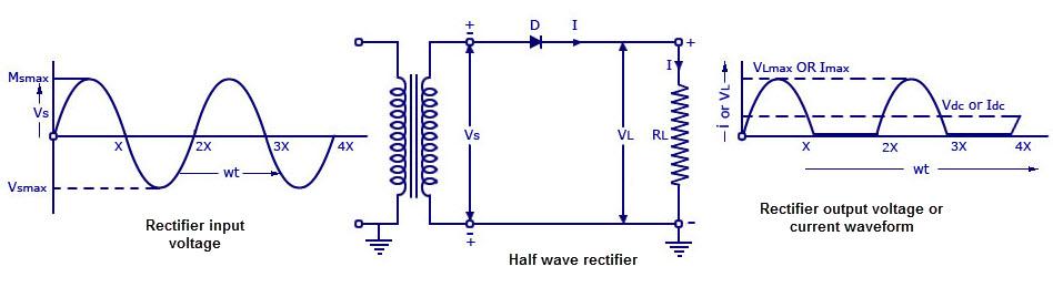 Single phase Half wave Rectifier