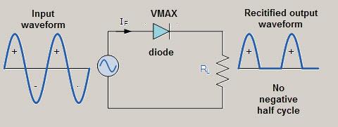 Half wave Rectifier Circuit Working