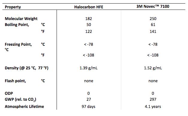 Halocarbon HFE Variations