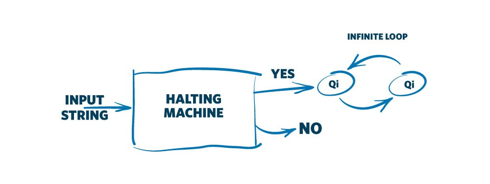 halting
