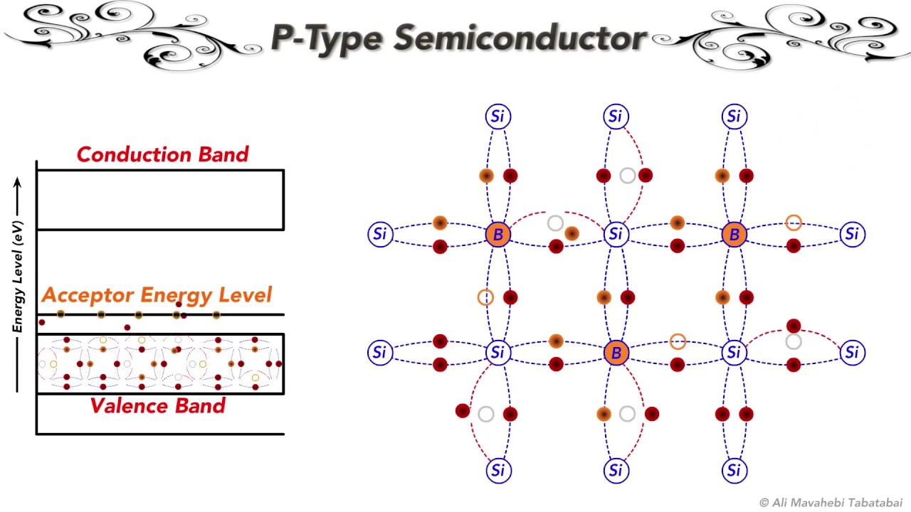 18 - P-Type Semiconductor (Electronic Circuits - Part1:Semiconductors)