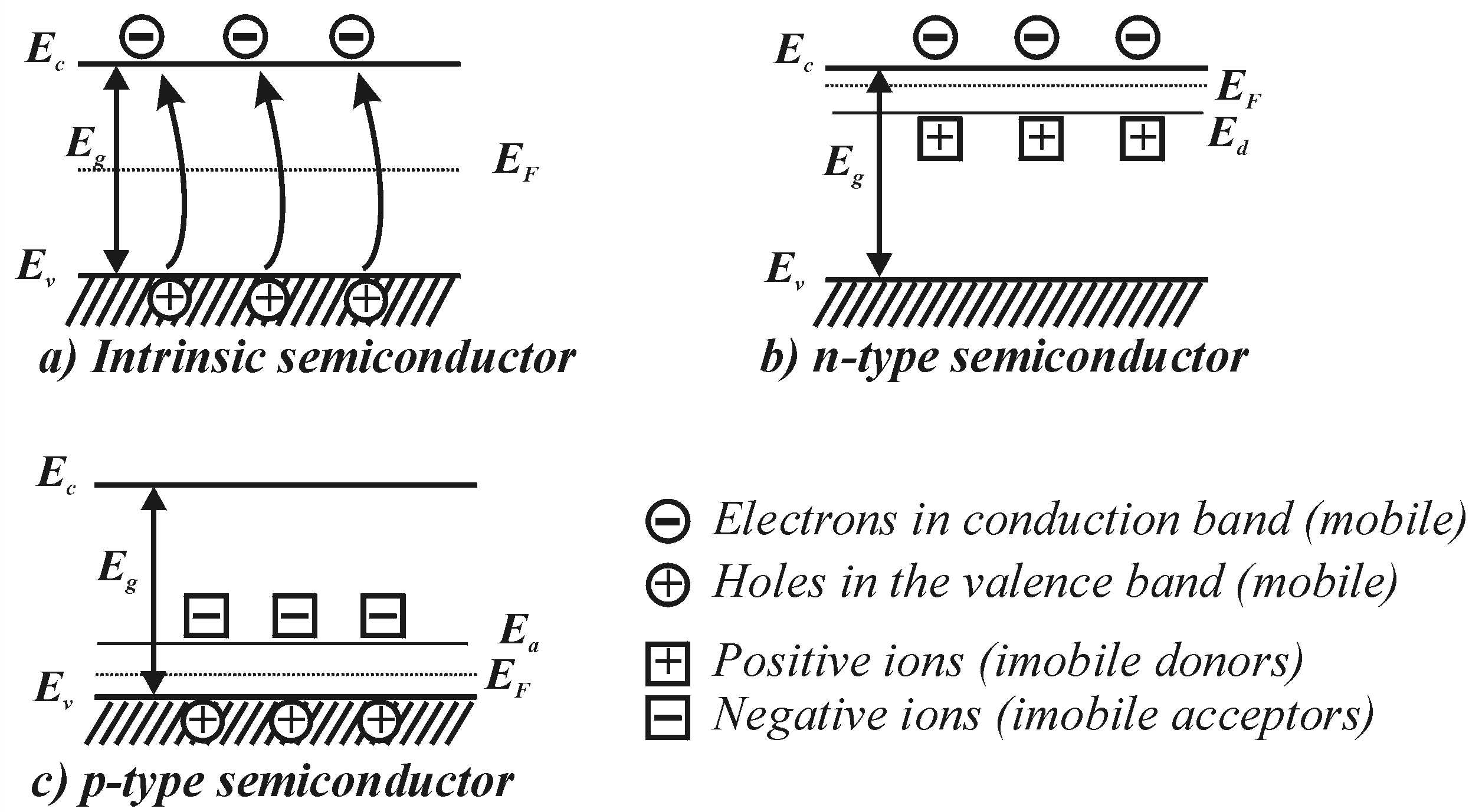 Semiconductor typessemicond