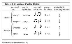 Table 3: Classical Poetic Metre