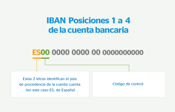 Calcular código IBAN