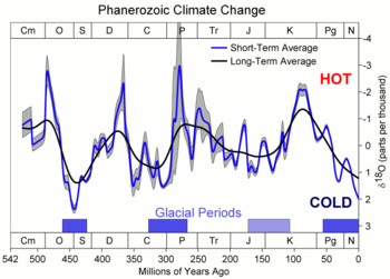 Climate history over the past 500 million years, with the last three major ice  ages indicated, Andean-Saharan (450 Ma), Karoo (300 Ma) and Late Cenoizic.